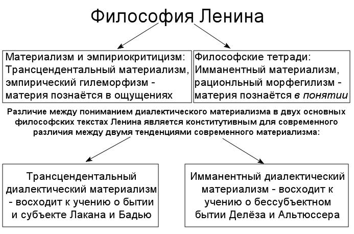 К вопросу о современном прочтении двух направлений ленинской философской мысли