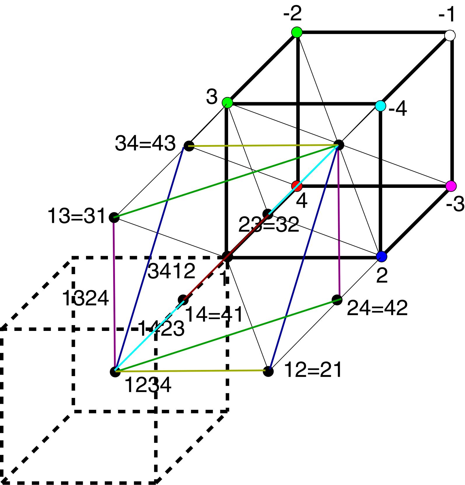 Рисунок 2. Все положительные дискурсы суть одно. Квадратный корень из куба обратного единого заряда - 1/z6. Дискурсивное
