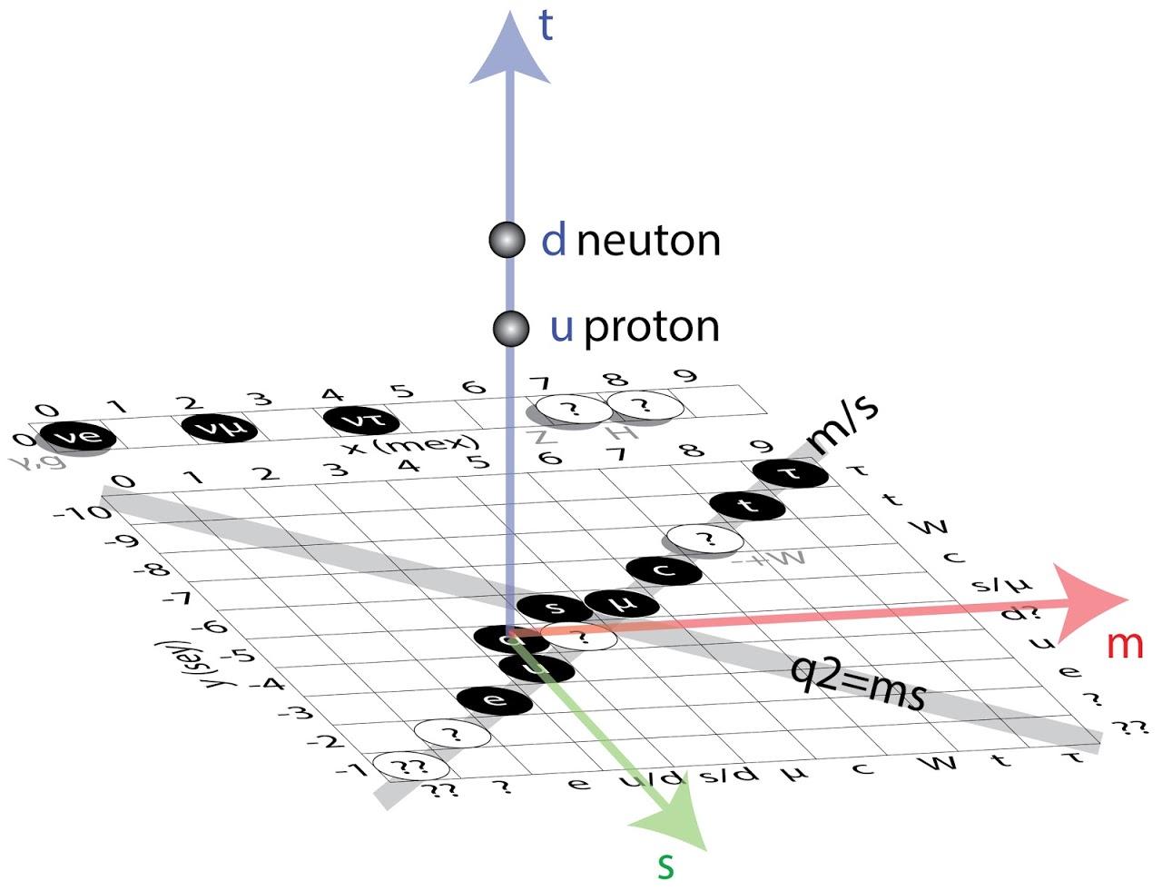 Объяснение протона и нейтрона на основание 3-D стандартной модели.