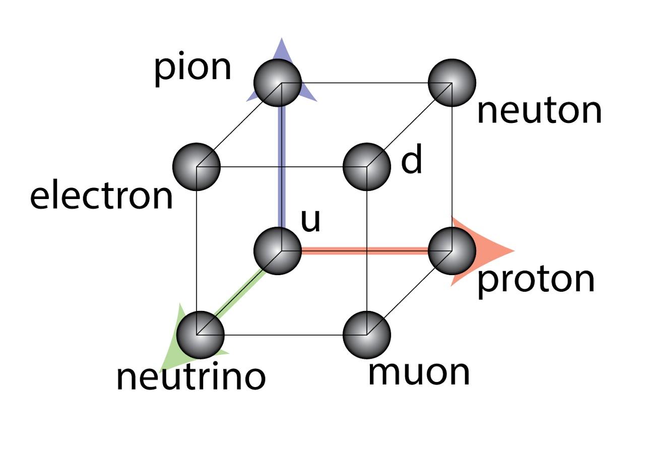 <i>Атом как объём. На рисунке - опечатка - neutron</i>
