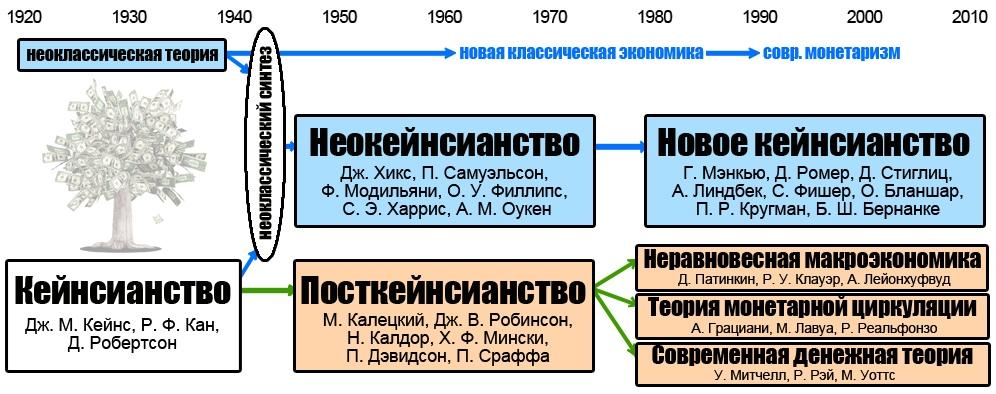 Краткая памятка по «ортодоксальному» и «неортодоксальному»/немейнстримному кейнсианству