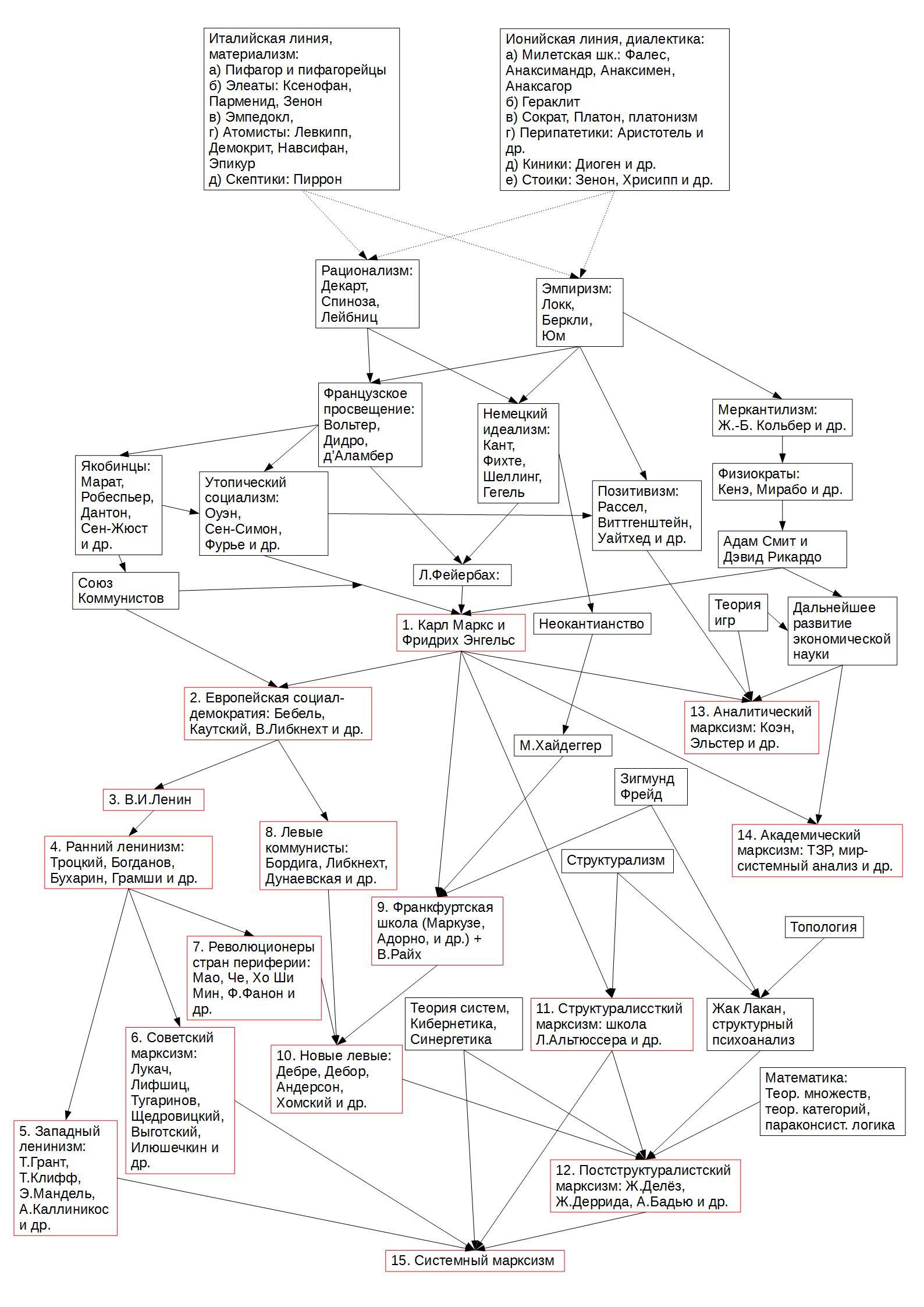 Схема эволюции школ марксизма