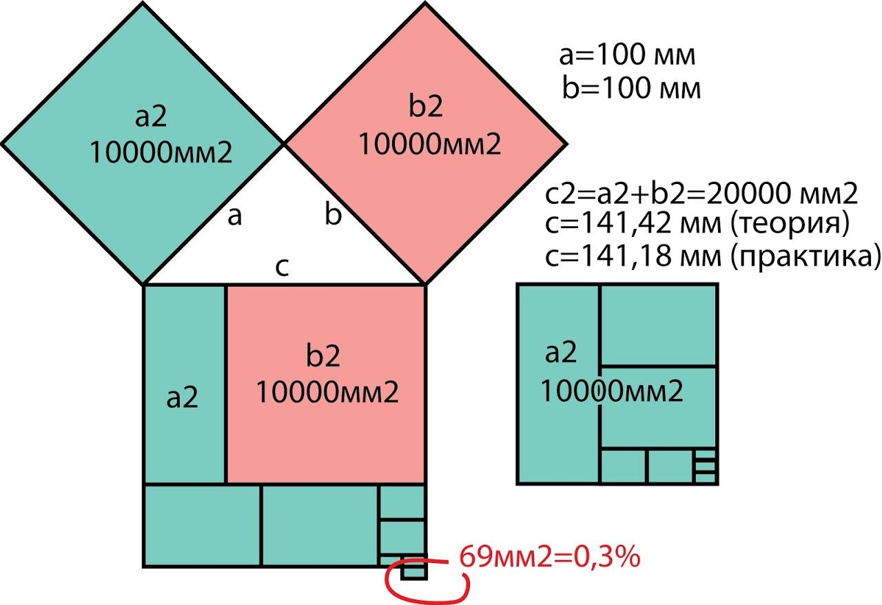 Ошибка теоремы Пифагора при a=b - 0,3%. При a=3, b=4, с=5 - 0%.
