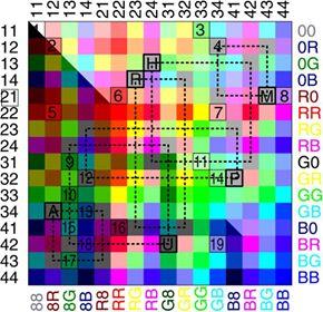 Рисунок 85 (повтор). Разворот поверхности дискурсивной сферы (фрагмент: 512 (2 стороны по 256: темная и светлая, на рисун