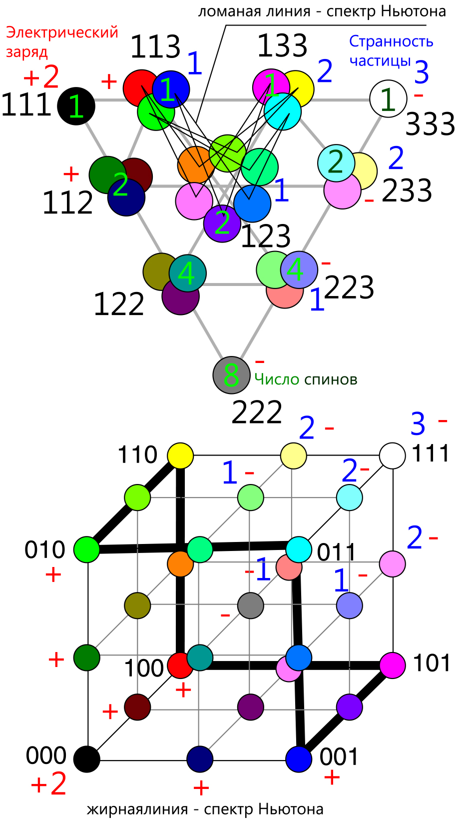 Рисунок 6. Матрица SU(3).Матрица семиотических знаков Матрица целевых аудиторий в маркетинге..Матрица цвета (в цветоведен