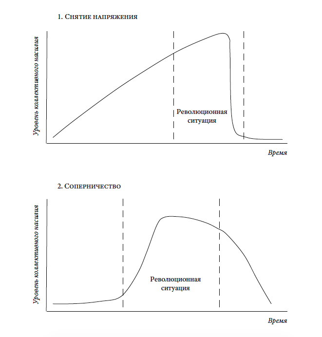 Рис. 7.4. Временны́е характеристики коллективного насилия в моделях революции: «снятия напряжения» и «соперничества»