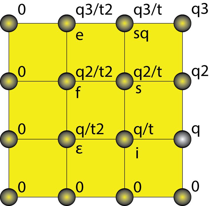 Гравитация: F(g)=GmM/r2=fF=q2Q2/t2T2.Слева: одна из граней гиперкуба гравитации (q, t). Измерения гиперкуба: q, Q, t, T.