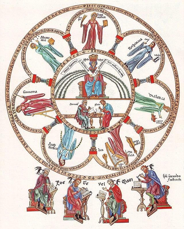 Философия и семь свободных искусств. Миниатюра из книги Геррады Ландсбергской «Hortus Deliciarum» (1167—1185)