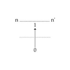 Рис 9. Вертикальная запись понятия следования n+1
