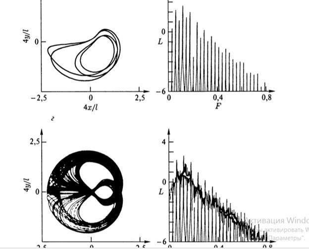[Илл. 2. Диаграмма колебаний маятника в главе «Возрождение парадокса време-ни» Пригожина С. [7. c, 74]