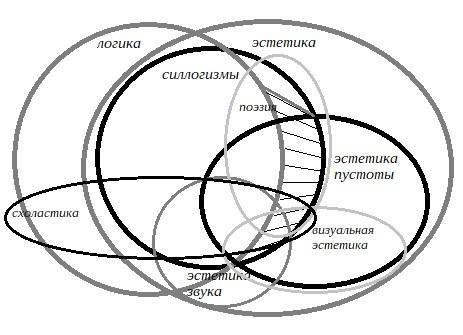 Междисциплинарный топос «пустотного» текста (М.Богатырев, 2020)