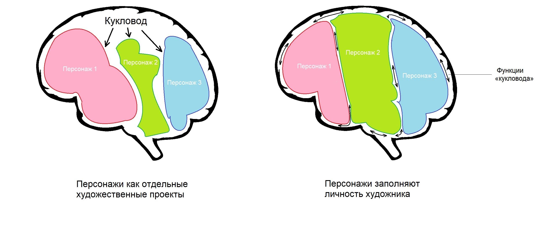 Персонажи как искусство на левой картинке — это строчки в портфолио, персонажи как искусство на правой картинке — это сам