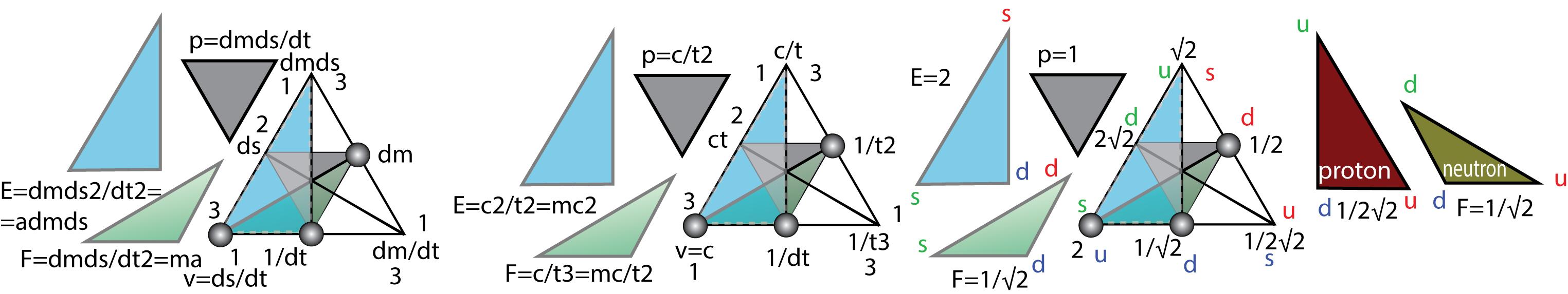Рисунок 50. Семиотика классической, ядерной физикии теории относительности.