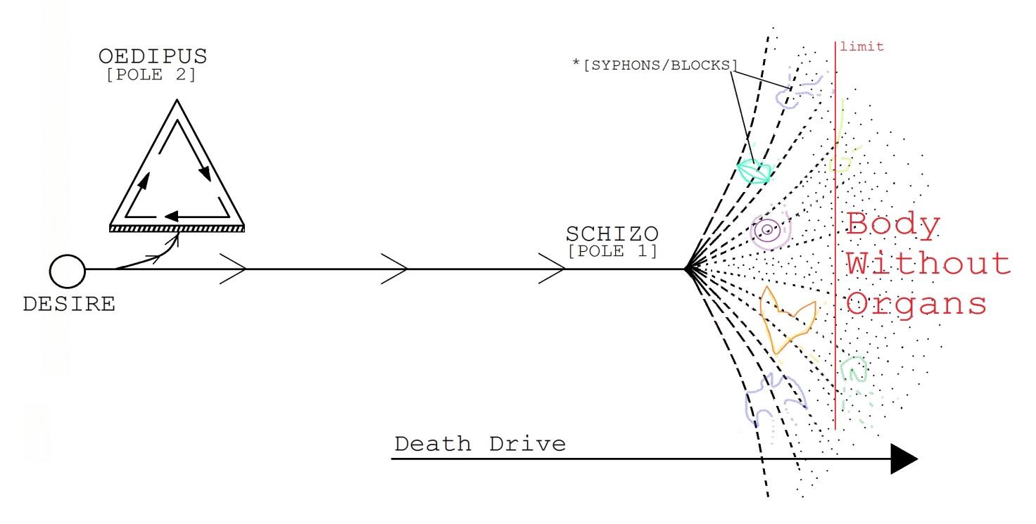 Схема деэдипизации желающего производства