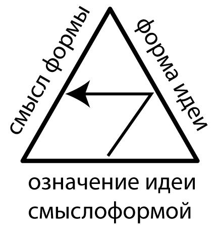 Интеллектуальный семиотический знак (значение-форма-смысл). Другой знак переживания строится от формы идеи через значение