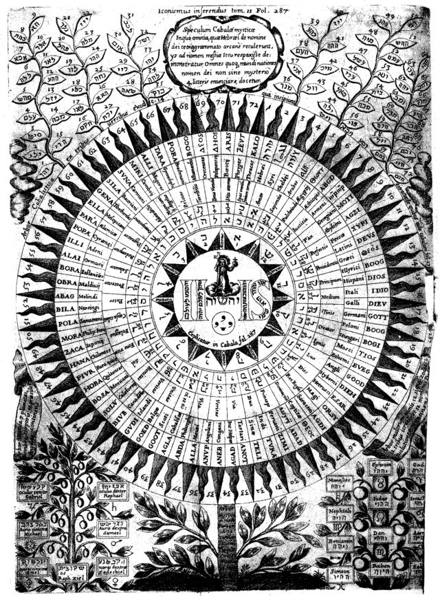 Семьдесят два имени Бога, схема из книги Oedipus Aegyptiacus (1652—1654) Афанасия Кирхера