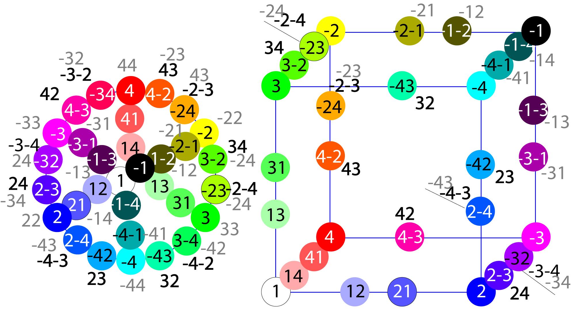 Цветовой круг и симметрии теории игр.