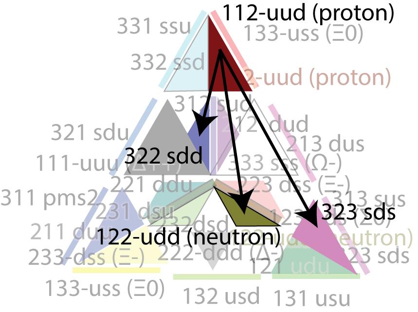 Рисунок 13. Ядерные реакции в терминах семиотики.