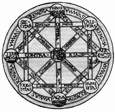 <a>https://ru.wikipedia.org/wiki/%D0%A4%D0%B0%D0%B9%D0%BB:Quadrat_Aristoteles.jpg</a>
