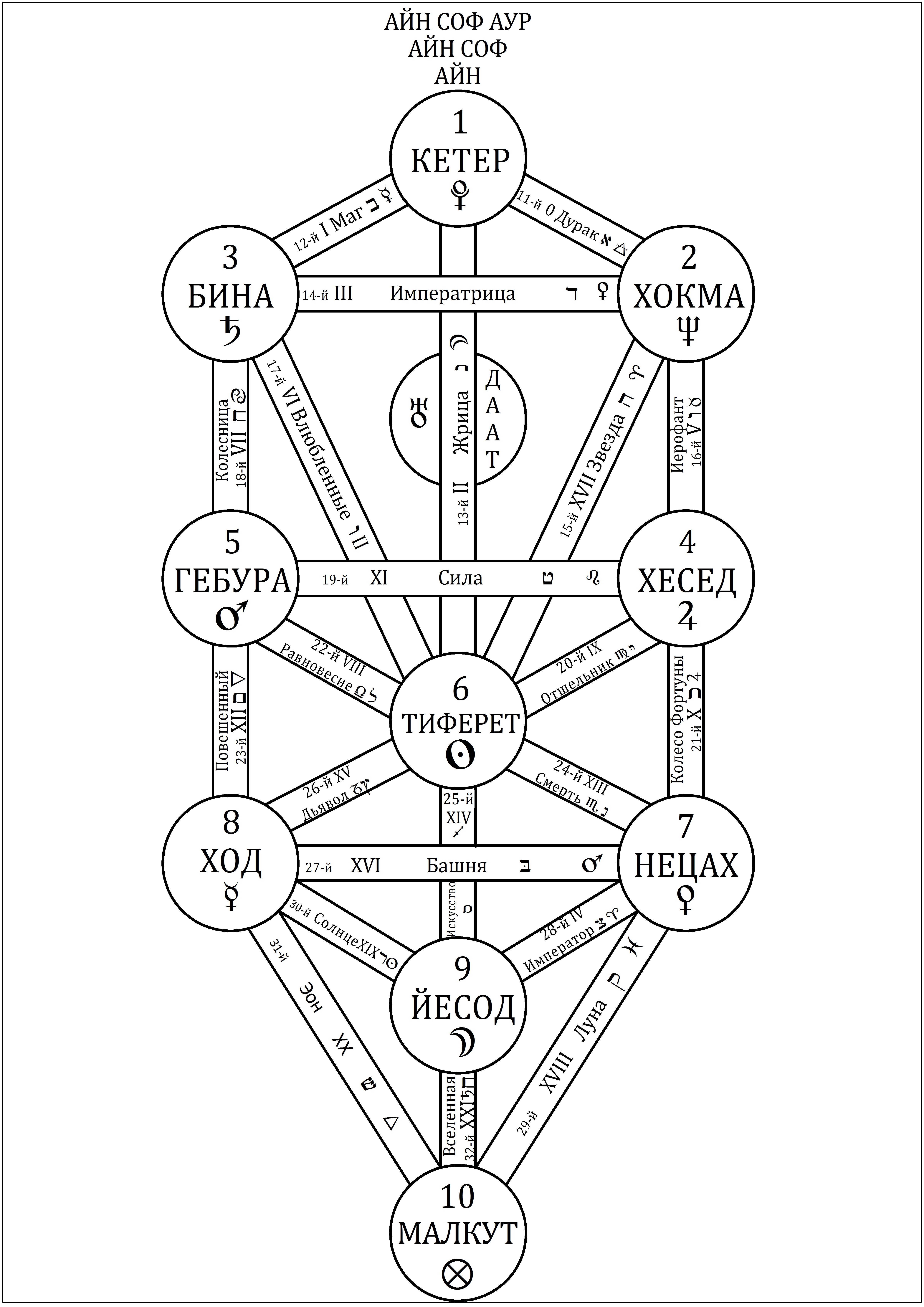 Каббалистическое Древо Жизни, демонстрирующее десять Сефирот и двадцать два Пути с их основными астрологическими, элемен