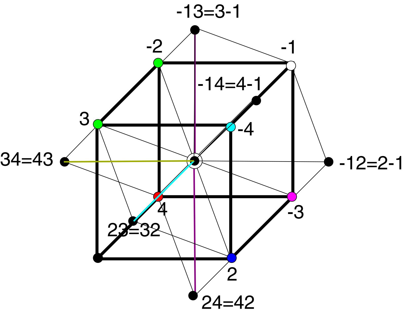 Рисунок 3. При смене одержимости (желания) на ненамеренность (осознанность), любой дискурс совпадает с центром матрицы.