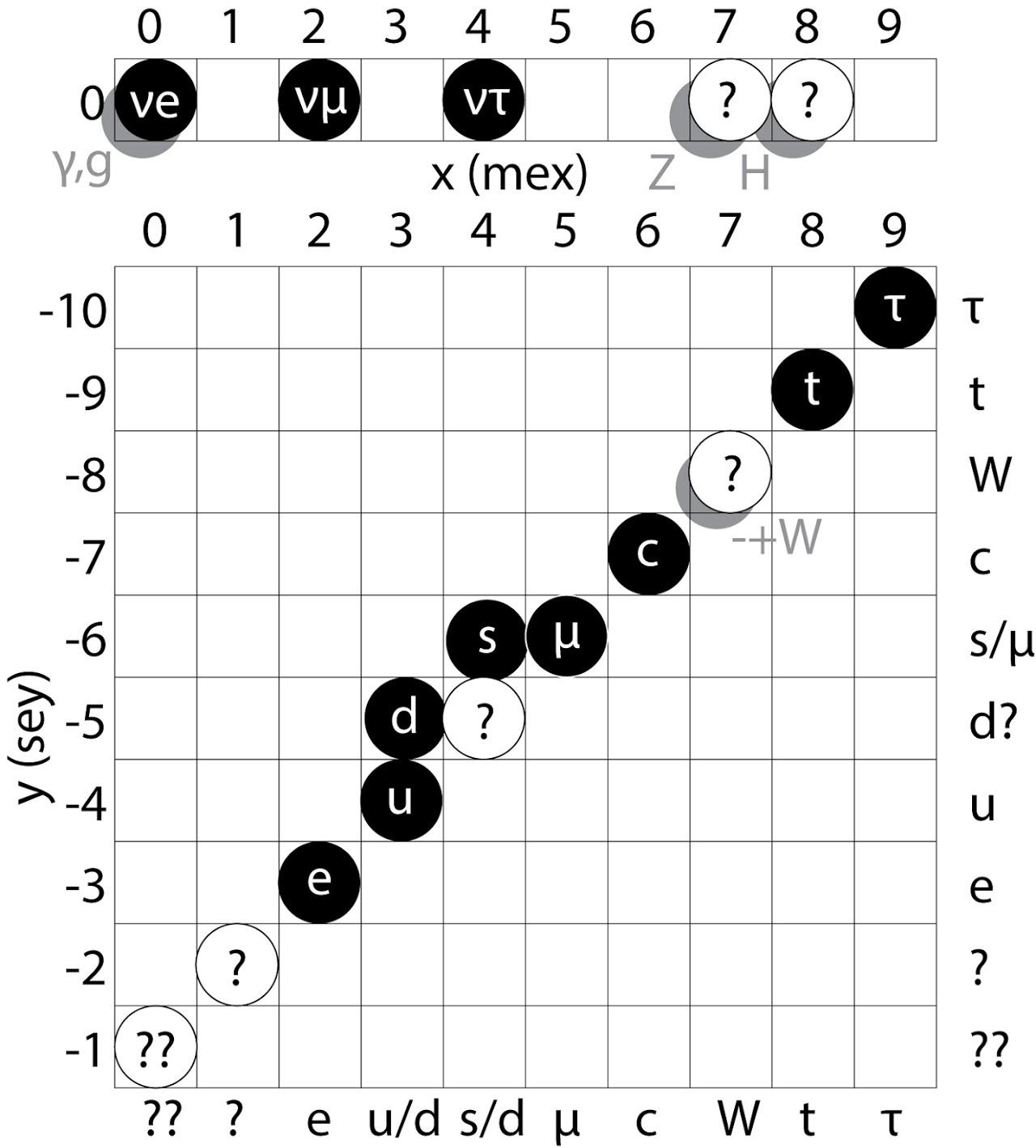 "Стандартная модель, при условии m/s=m2/q2.На рисунке пропущен b-кварк (7, -8), его ""тенью"" на плоскости спина 1 - являет"