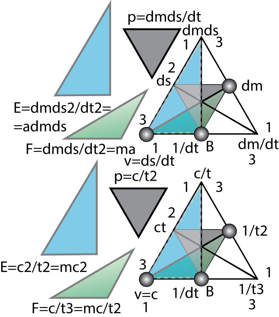 Рисунок 57. Семиотика физики.