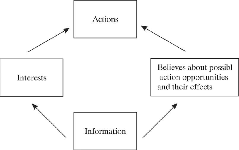 Концепция рационального выбора наглядно
