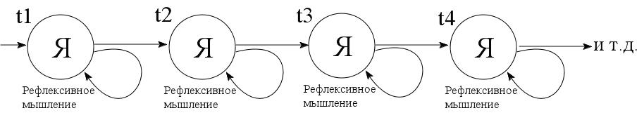 Схема 2. Ряд моментов Cogito