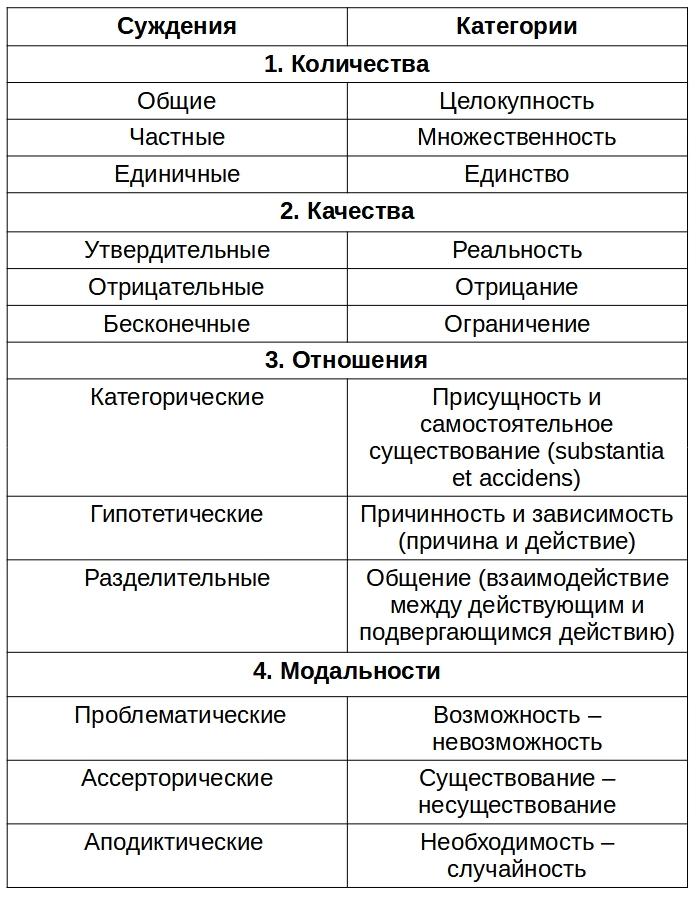Схема суждений и категорий чистого разума