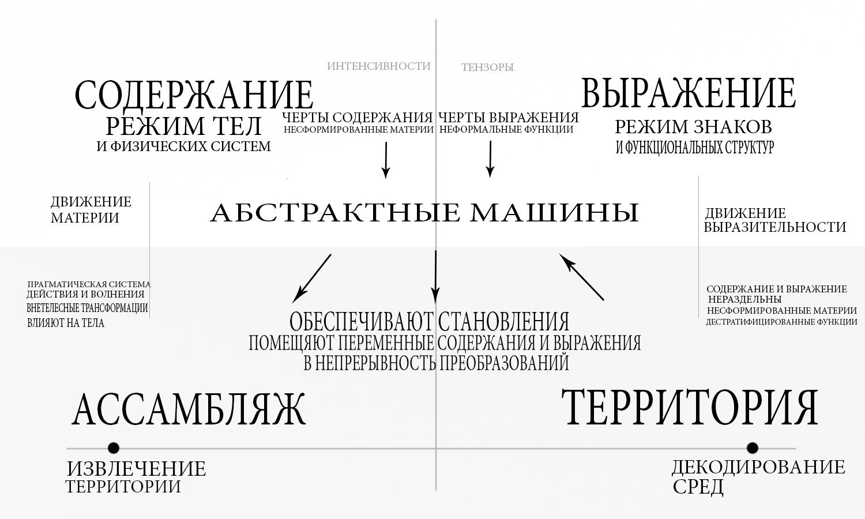 Схема геофилософской картографии