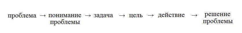 Рис. 7. движение от «проблемы» к «решению проблемы» не может миновать пункта «понимание проблемы», т.к. только этот пункт