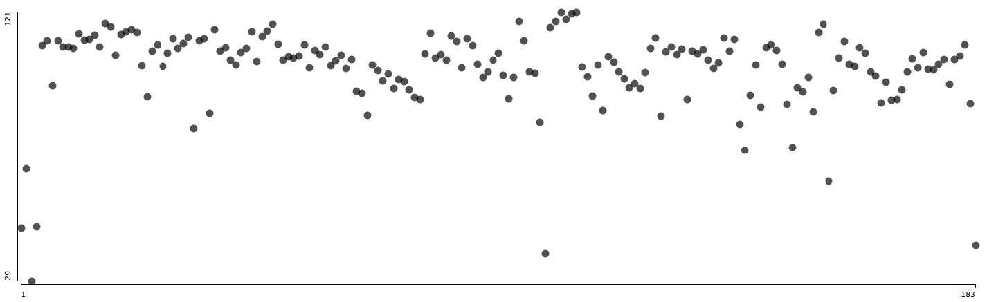 Страницы NOISE.Ось Х = порядковое расположение страницы в заголовке (слева направо).Ось Y= степень упорядоченности, рассч