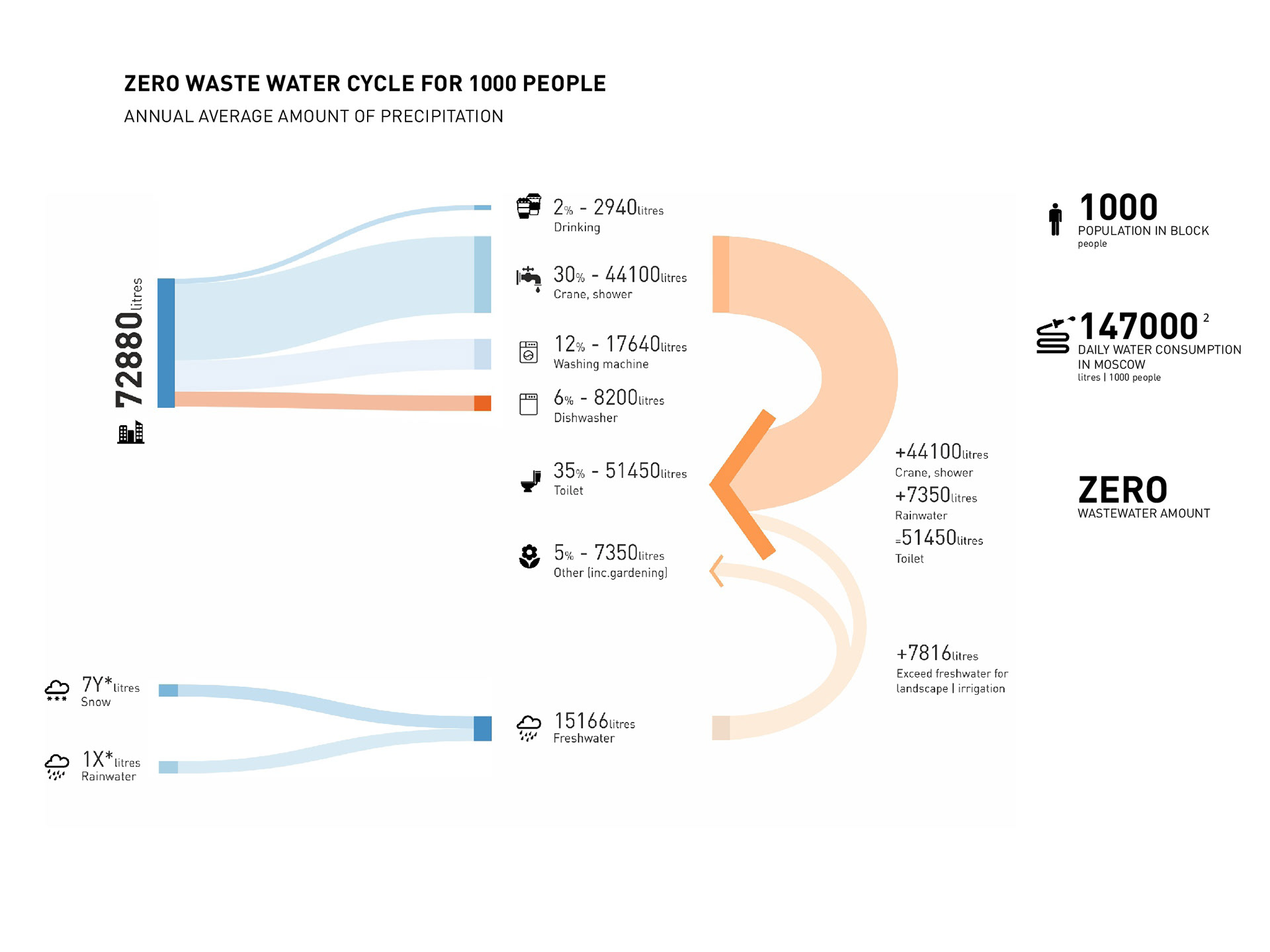 Zero wastewater cycle. Based on average daily consumption in Moscow