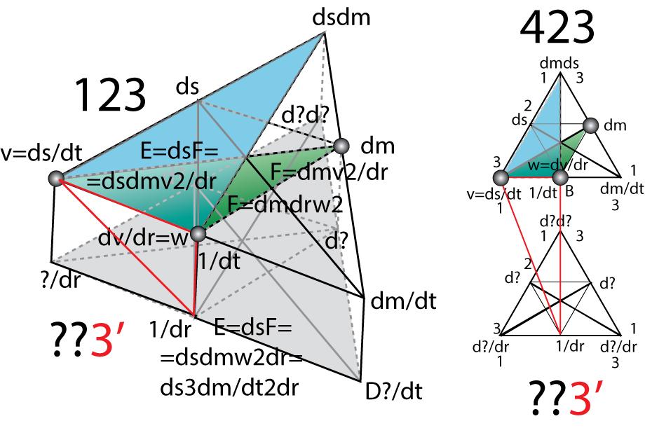 Рисунок 77. Определение центробежной силы аналогично определению сил Лоренца и гравитации. Смешиваем два пространства (12
