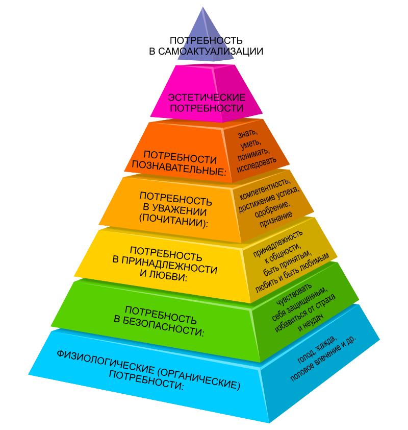 Пирамида Маслоу - типичный пример произвольной концептуализации