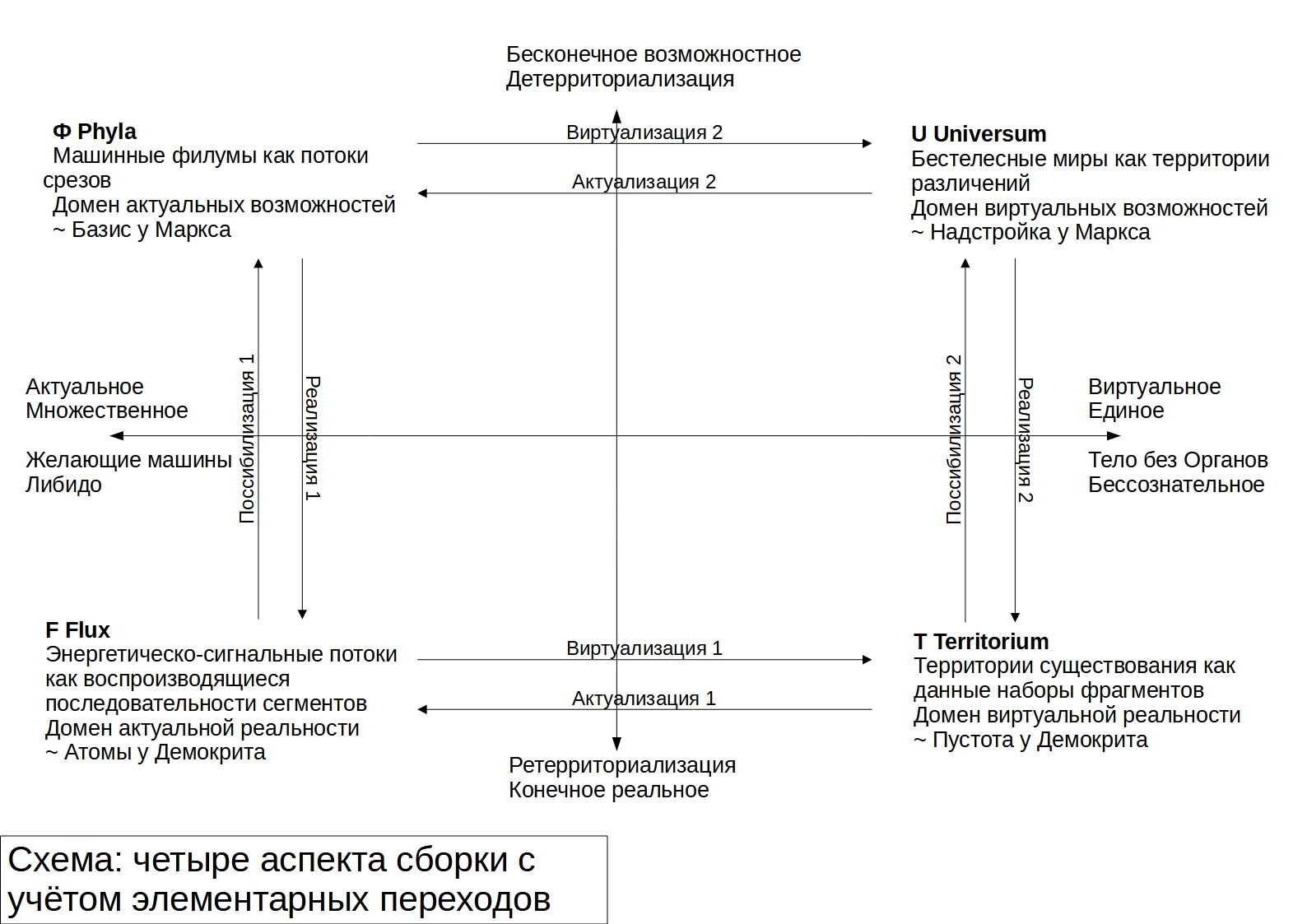 Схема сборок, 2-й вариант
