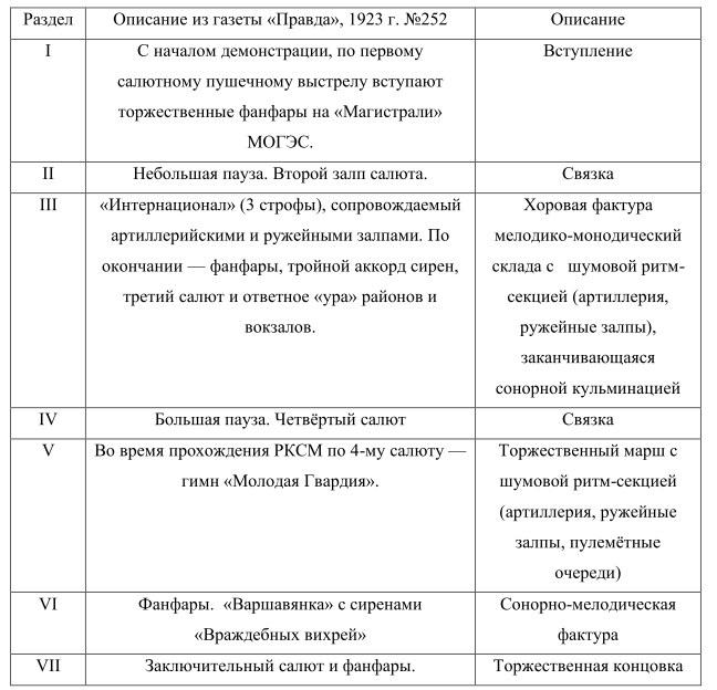 Таблица 1. Реконструированный план первого исполнения московской «Симфонии гудков» 7 ноября 1923 года.