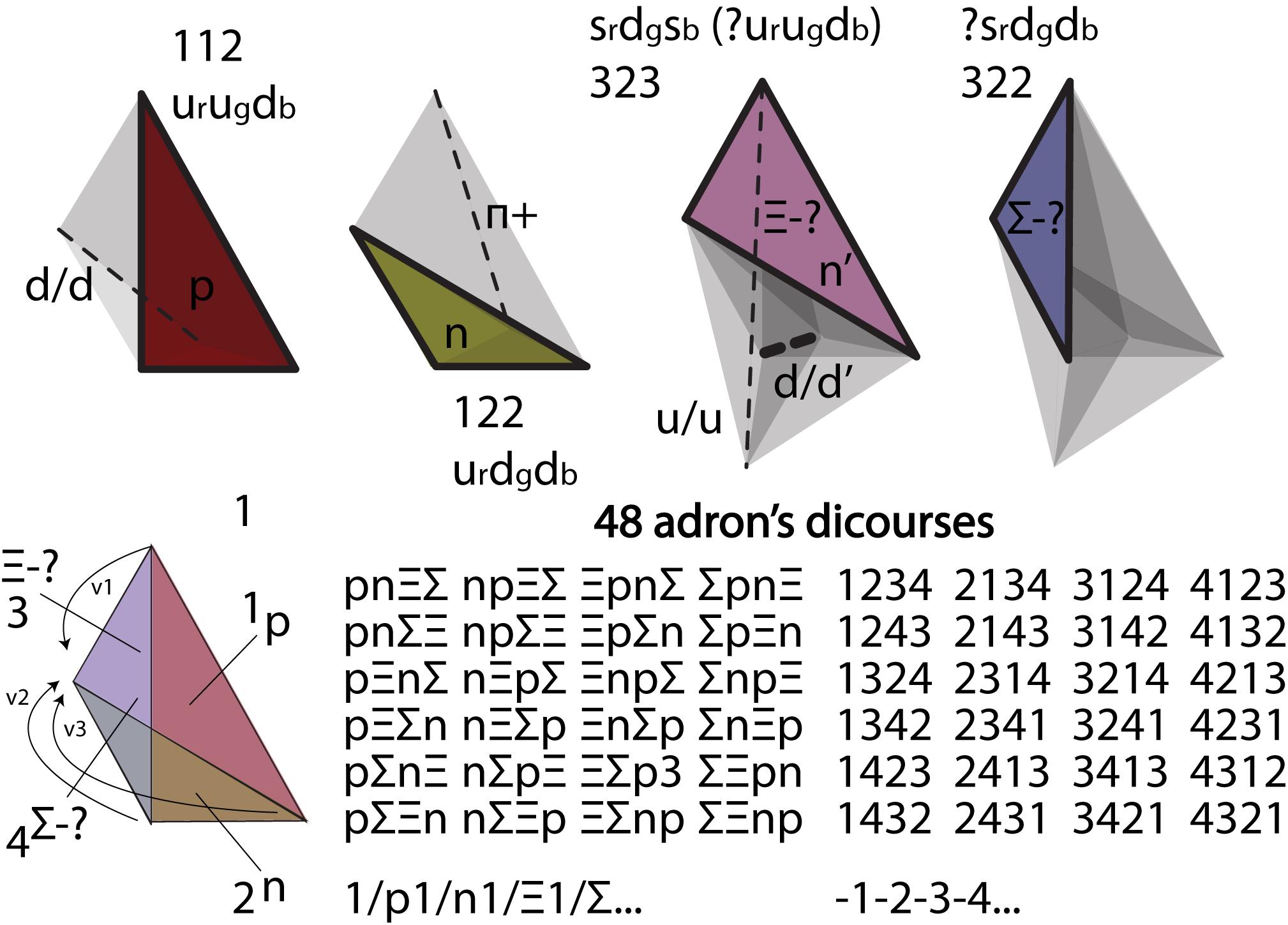 Рисунок 14. Варианты взаимного превращения протона, нейтрона, кси-минус и сигма-минус - как четыре точки зрения на атом (
