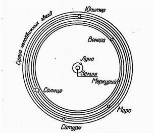 Рис. 2. Система мира Евдокса Книдского
