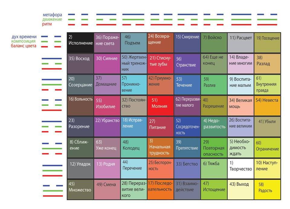 """Рисунок 22 (повтор). """"Глюоны"""" - триграммы цветовых осей И Цзин. Это как-бы облегченные цвета спектра (как 50% прозрачност"""