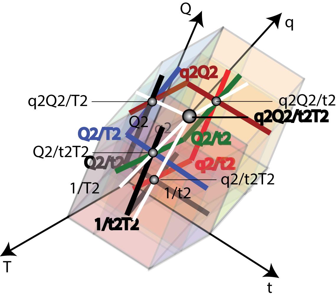 Вверху: Геометрическое представление гравитации в 4-х мерном пространстве.