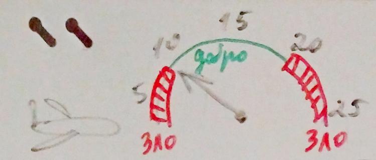 Рис. 2. Это означает, что диапазон с 10 до 20 (каких-то показателей) безопасен для полета, а меньше или больше означает г