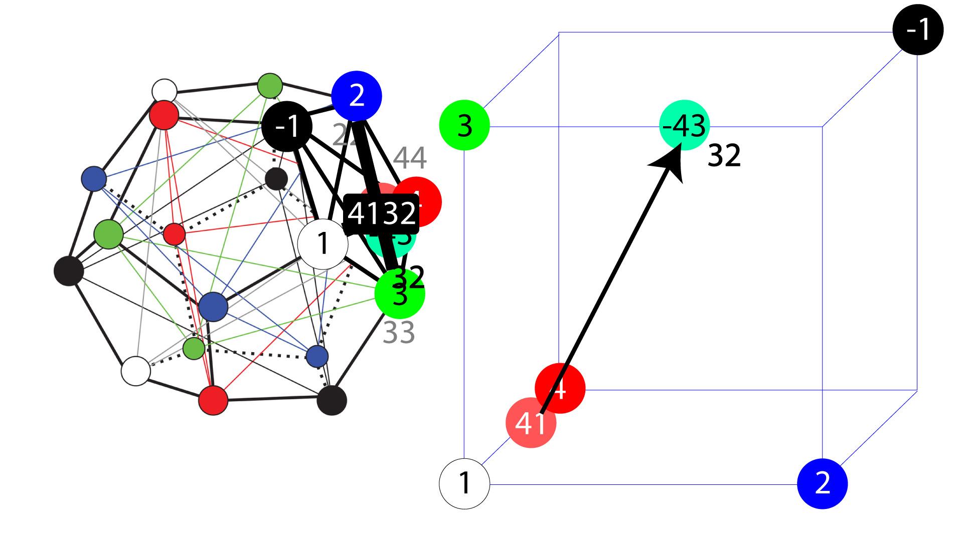 Додекаэдр и симметрии теория игр