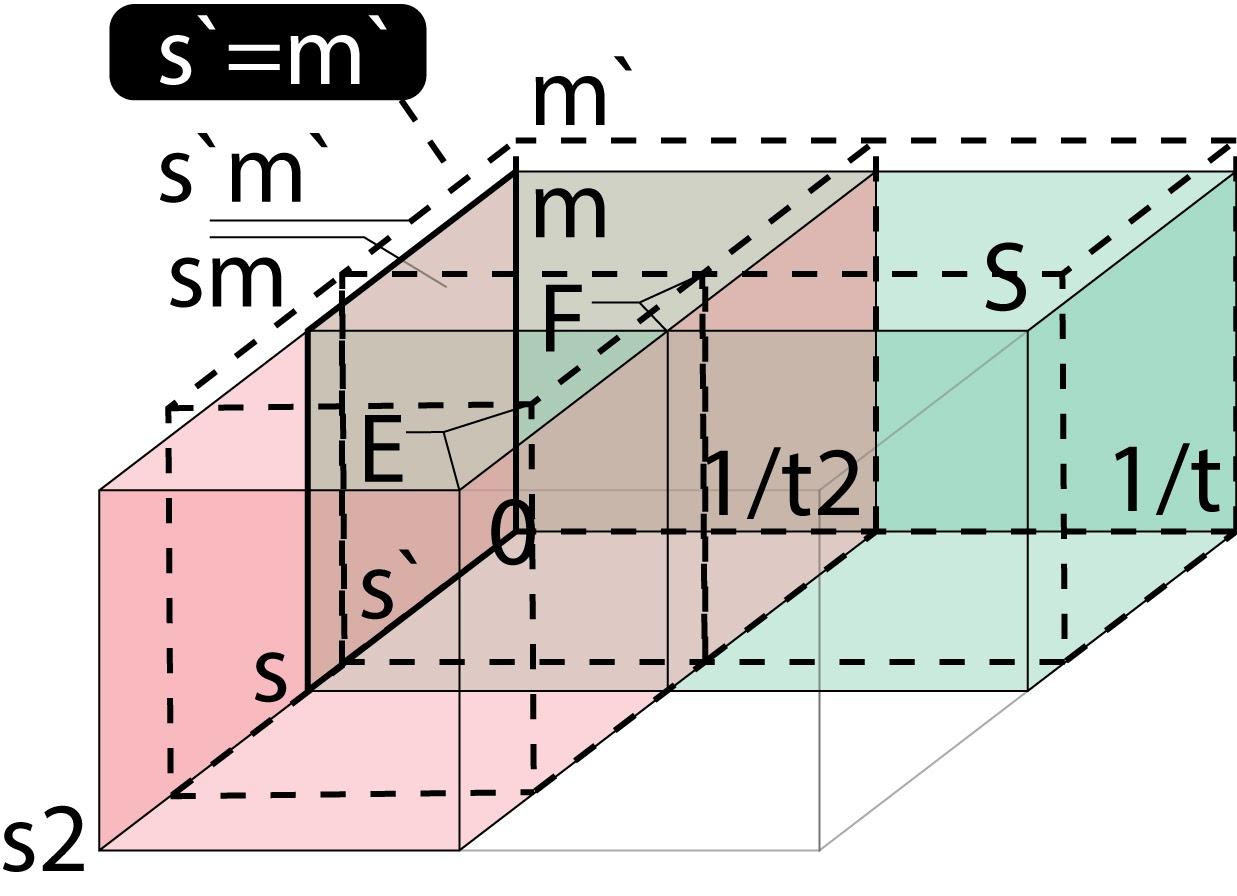 На рисунке показано равенство энтропии, либо силы, либо энергии, при произвольном отношении массы и расстояния и при усре