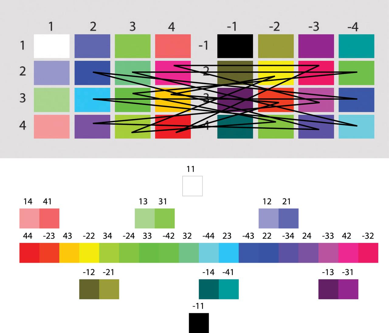 Рисунок 28. Другая модель: 1 и -1 поменяны местами. Цветовой круг - интуитивно понятная очередность квантовых чисел. Но,