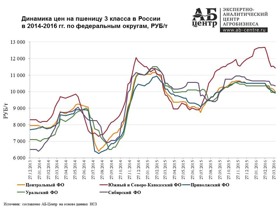 Источник -https://ab-centre.ru/news/obzor-cen-na-zerno-v-rossii-v-2014-2016-gg-dannye-na-01-aprelya-2016-goda