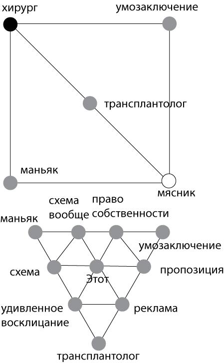 Рисунок 3. Связь теорий концептуальной метафоры 1993 и семиотики 1883.