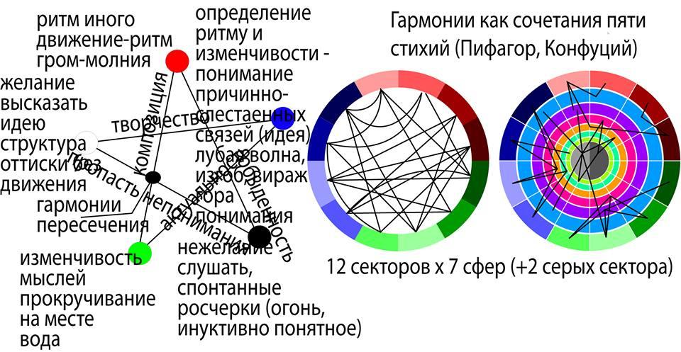 Рисунок 68. Теория мышления Конфуция и астрология.