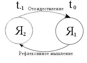 Схема 3. Рефлексивное отождествление субъекта